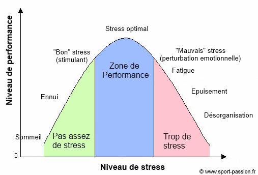 graphique stress